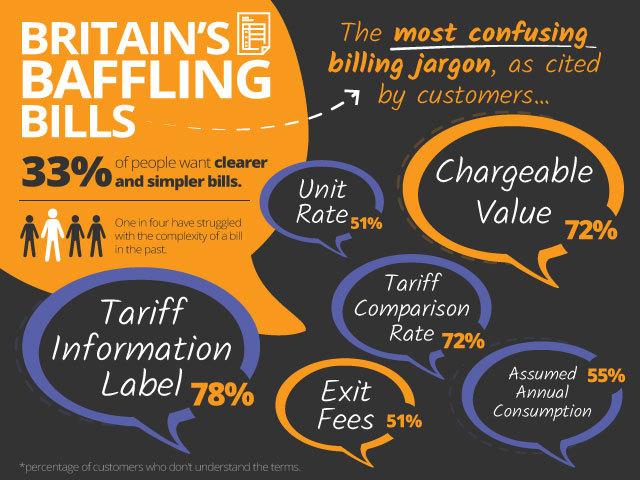 Britains Baffling Bills