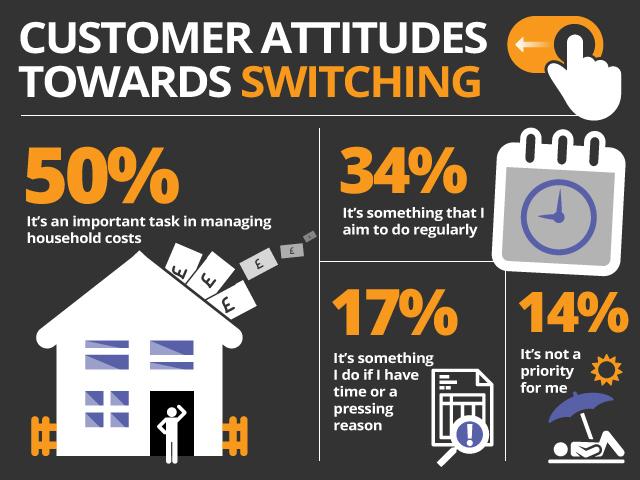 Customer Attitudes Towards Switching