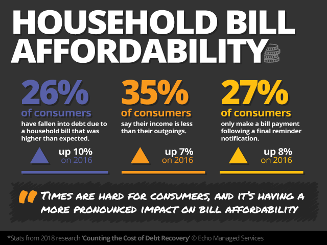 Household Bill Affordability