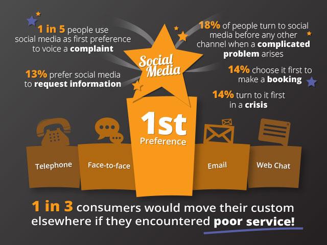 social-media-preferences