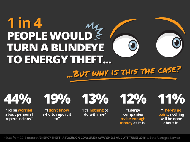 Turning A Blind Eye To Energy Theft
