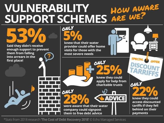 Vulnerability Support Schemes Web