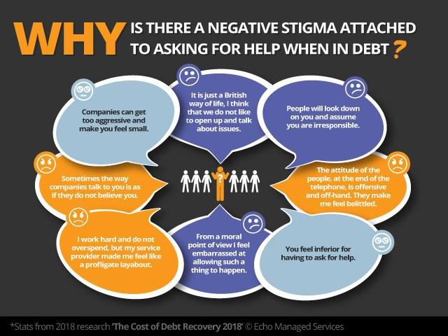 Why Negative Debt Stigma